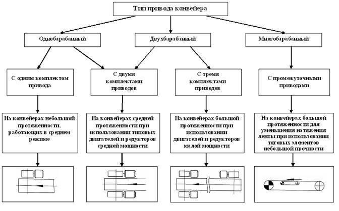 выбор привода ленточного конвейера