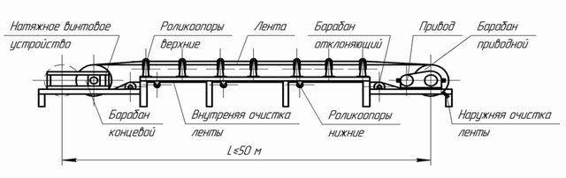 Рисунок ленточного конвейера купить транспортер мт лб