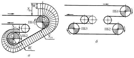Достоинства и недостатки привода ленточного конвейера Конвейер для опилок